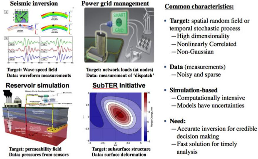 We provide efficient and robust capabilities to recover an unknown and complex field from noisy measurements for several real-world applications without gaussian/linearity assumptions. the figure highlights four application areas, including the doe's subsurface technology and engineering research (subter) initiative.