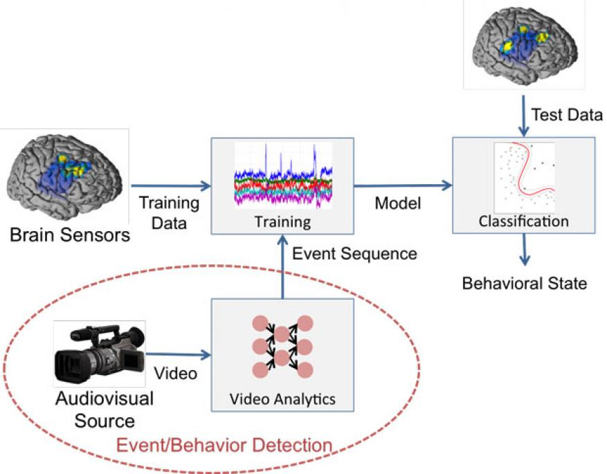 We are developing methodologies for modeling the neurological patterns underlying human behavior as recorded through large amounts of clinical data from electrocorticography, which uses electrodes placed directly on the exposed surface of the brain to record electrical activity from the cerebral cortex. concurrently, recorded video is used to inform the training procedure. this approach may allow neuroscientists to discover brain mechanisms underlying human behavior and foster the development of new clinica