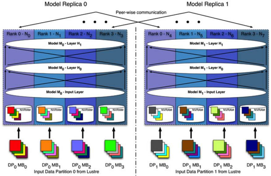 Figure 1. this diagram of the livermore big artificial neural network (brain) model and data-parallel architecture shows two-way data parallelism via model replication  and four-way model parallelism with distributed mini-batches (mb) in each replica. within each model, the appropriate parameters of each mb is fed to ranks, and these ranks implement training with distributed matrix operations. once the mb completes, corresponding ranks in each model communicate their parameter updates using peer-wise collec