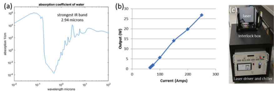 Figure 1. (a) absorption properties of water from ultraviolet to far-infrared. we exploit the strongest absorption peak of water in infrared at 2.94 micrometers to generate thermocavitation of water for disrupting cellular membranes. (b) power versus current of the er:yag laser emitting at 2.94 micrometers with pulse length of 100 µl, and repetition rate of 1 khz. (c) conversion of the laser from a class iv to a class i laser by enclosure in an interlocked box.