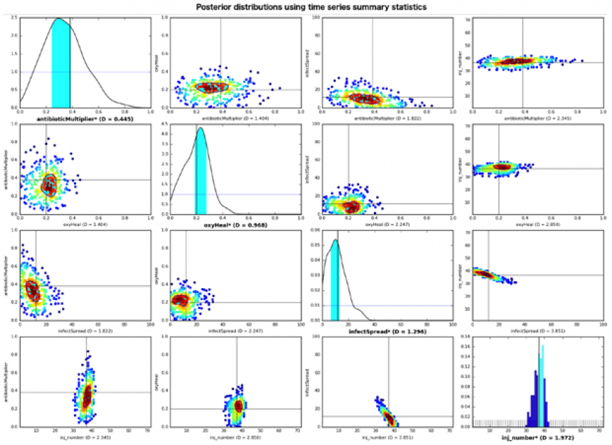 Sample results from implementing the approximate bayesian computation rejection algorithm to calibrate parameter values of an agent-based model of the innate immune response using synthetic temporal data. along the diagonal of the figure are marginal posterior distributions for each parameter. prior distributions are shown as blue lines (continuous) or gray bars (discrete). for continuous parameters, marginal posterior distributions were smoothed using kernel-density estimation. black vertical lines represe