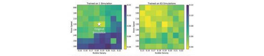 This figure shows an example of applying a machine learning algorithm to predict failures in arbitrary Lagrangian-Eulerian simulations. The color map corresponds to the root-mean-square error of the prediction made using a Random Forest model. The image on the left shows training on 1 simulation to predict failures in 64 other simulations; the image on the right shows training on multiple simulations via leave-one-out cross-validation. This illustrates, for the first time, that machine learning can be a via