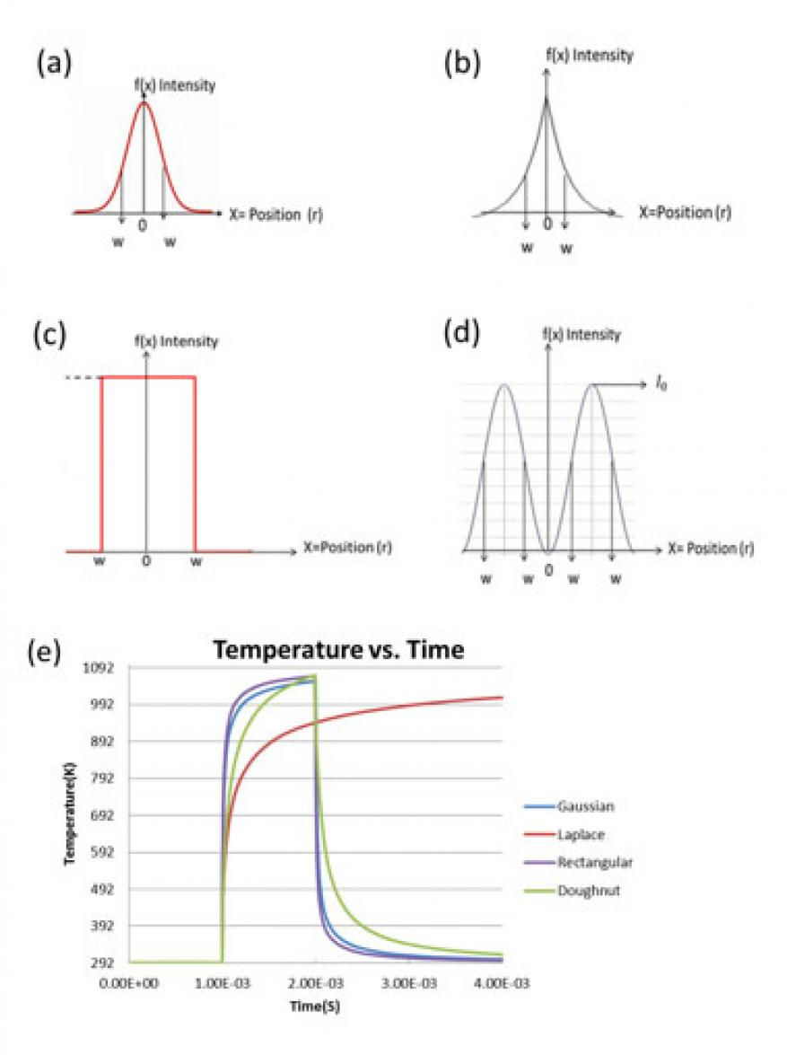 Figure 2. simulated laser beam shapes and resulting on-axis temperature rise associated with laser heating of a steel plate. (a) gaussian, (b) laplace, (c) rectangular (flat-top), and (d) doughnut beam shapes. (e) on-axis temperature history for a 3-w, 25-mm 1/e<sup>2</sup> diameter laser beam operating at 1,070 nm in continuous wave mode.