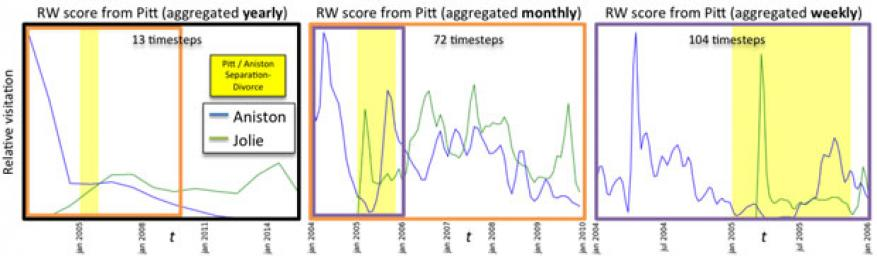 Figure 2. the output of our dynamic ranking analytic applied with brad pitt as the source, visualized at 3 different timescales (left: yearly, center: monthly, and right: weekly). blue lines represent time series of relative visitation: the number of times random walkers starting at brad pitt's wikipedia page encounters jennifer aniston's wikipedia page, moving through wikipedia hyperlinks at a set time. green lines represent the same temporal relative visitation with respect to brad pitt and angelina jolie