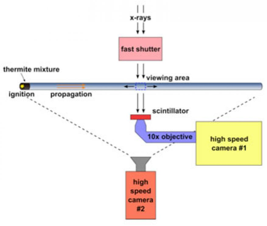 Figure 2. schematic of the experimental setup at argonne's advanced photon source. the reaction is initiated at the end of the tube, and x-ray imaging is performed normal to the direction of flow.